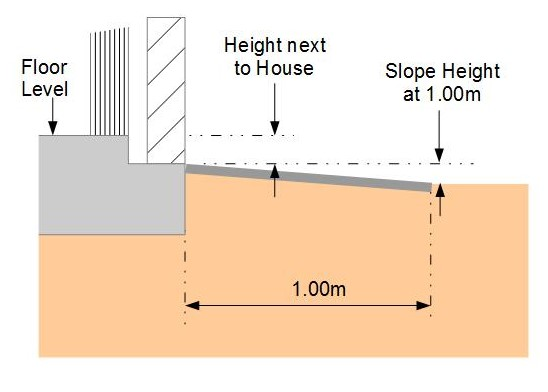 Height above ground 2