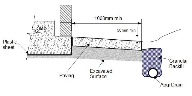 Aggi Drains protecting slab Stage 2