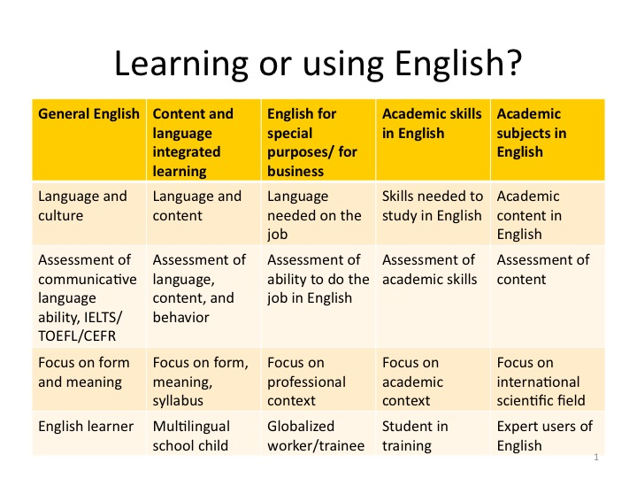 Learning or using English? | Anne Hodgson