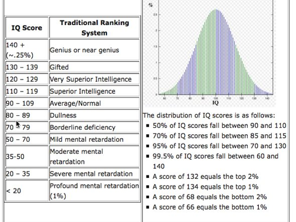 the-average-american-has-an-iq-of-100