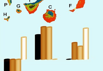 Genetic diversity and conservation of the Canarian Flora (Review)