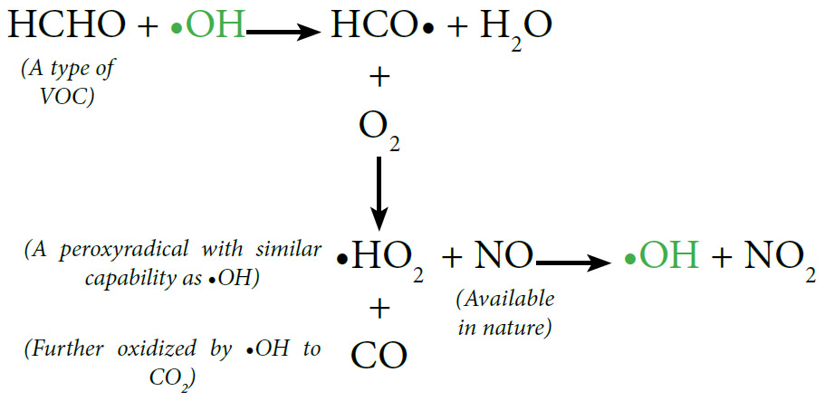 OH Radical Cascade Reaction Explanation