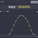教えてください!太陽光パネル47kW過積載でパワコン出力40kWにとどきません