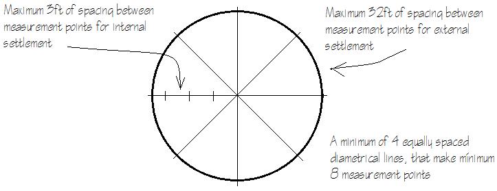 Settlement measurement points