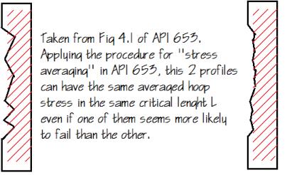 average-hoop-stress