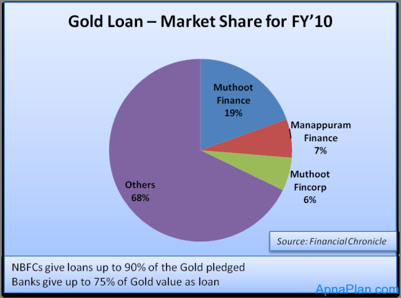 Gold Loan – Market Share for FY10