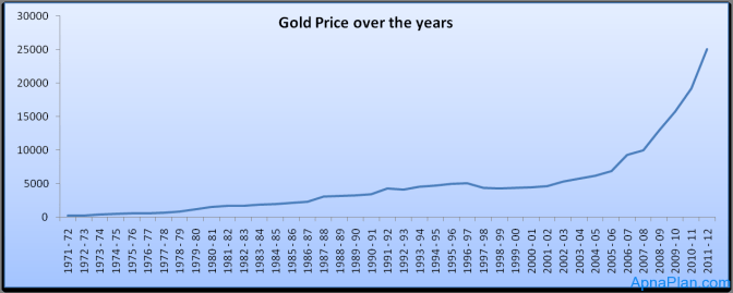 Gold Price over the years