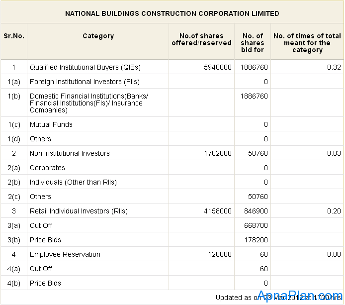 NBCC IPO Subscription status - day 2