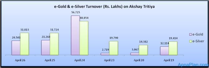 E-Gold & e-Silver Turnover (Rs. Lakhs) on Akshay Tritiya