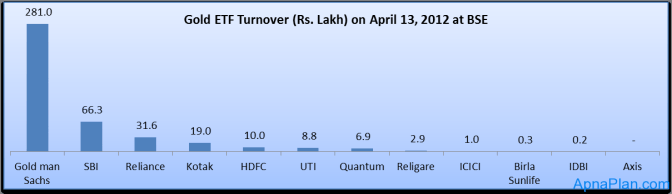 Gold ETF Turnover (Rs. Lakh) on April 13, 2012 at BSE