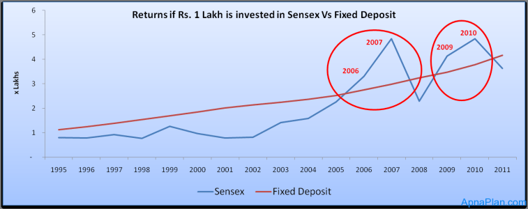 Returns if Rs. 1 Lakh is invested in Sensex Vs Fixed Deposit  1995 2011