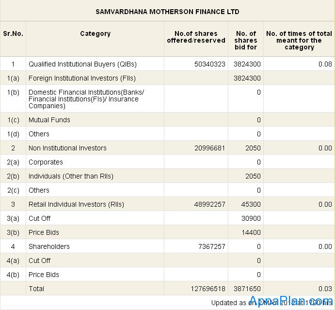 Samvardhana Motherson Finance Limited (SMFL) IPO Daily Subscription Status day 1