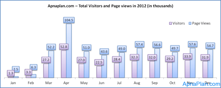 Apnaplan.com – Total Visitors and Page views in 2012