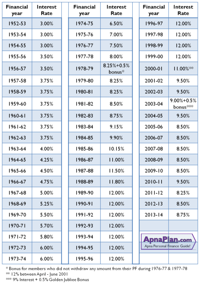 History of EPF Interest Rates since 1952