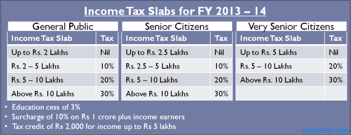 Income Tax Slab for FY 2013-14