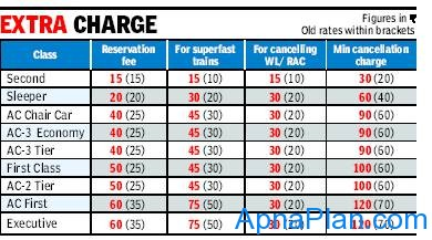 Railways Extra Charges