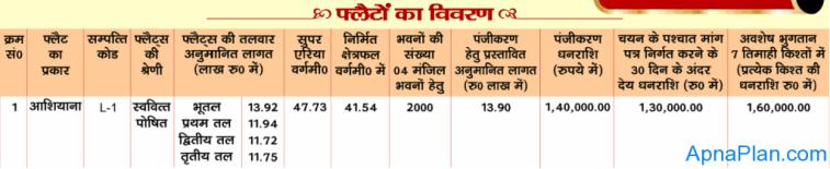 Brahmaputra Enclave - Siddharth Vihar Yojna Flat Details