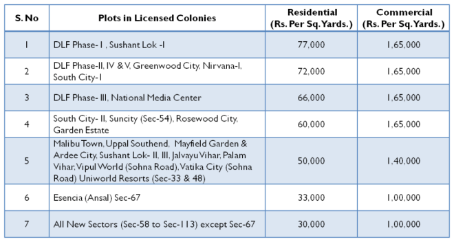 Gurgaon Circle Rates for FY 2014-15 for Plots in Licensed Colonies