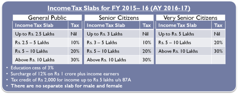 Income Tax Slab for FY 2015-16 (AY 2016-17)