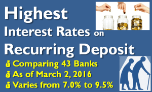 Highest Interest Rate on Recurring Deposits - Senior Citizens - March 2016