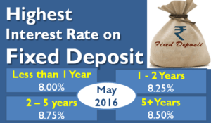 Highest Interest Rate on Bank Fixed Deposits - May 2016