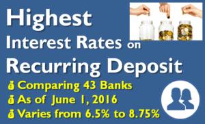 Highest Interest Rate on Recurring Deposits - June 2016