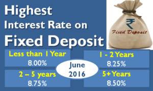 Highest Interest Rate on Bank Fixed Deposits - June 2016