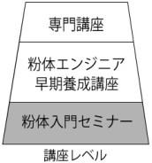 講座レベル図(入門セミナー)