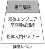 講座レベル図(専門講座)