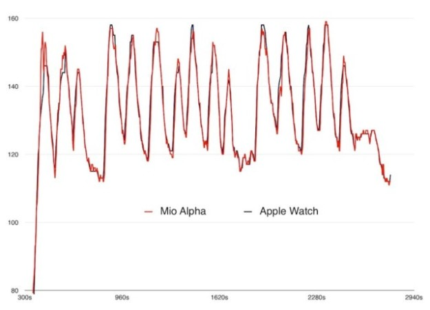 apple-watch-vs-mio-alpha-640x461