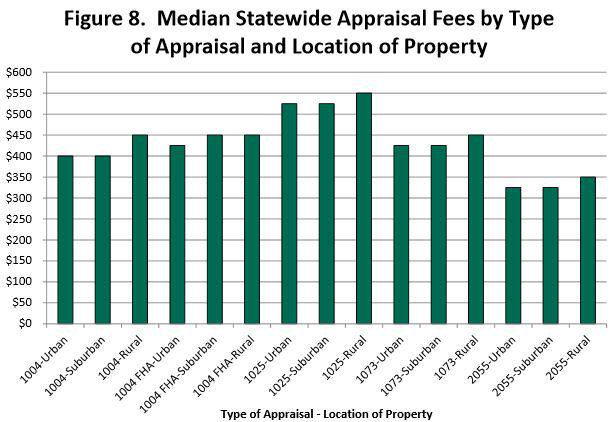 Median Statewide Appraisal Fees by Type of Appraisal & Location of Property