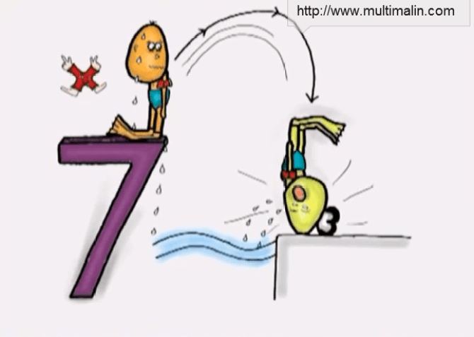 technique de mémorisation des tables de multiplication