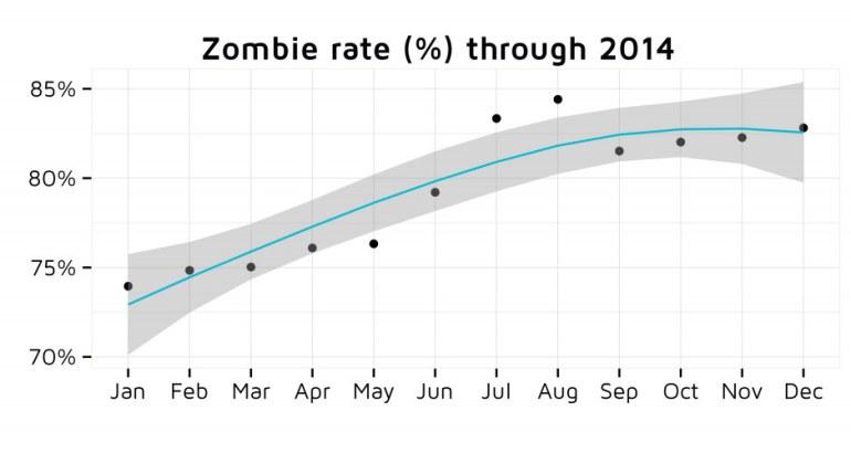 zombie-app-data-jan-2015-r471x