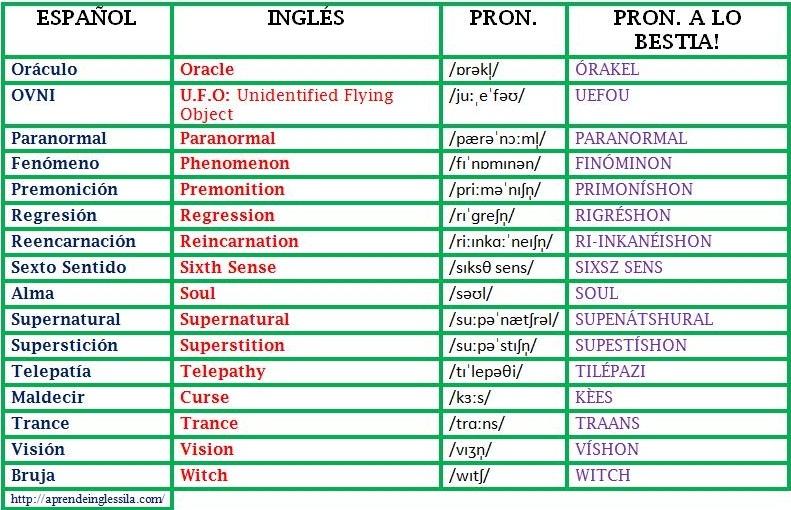 Resumen de gramatica inglesa pdf