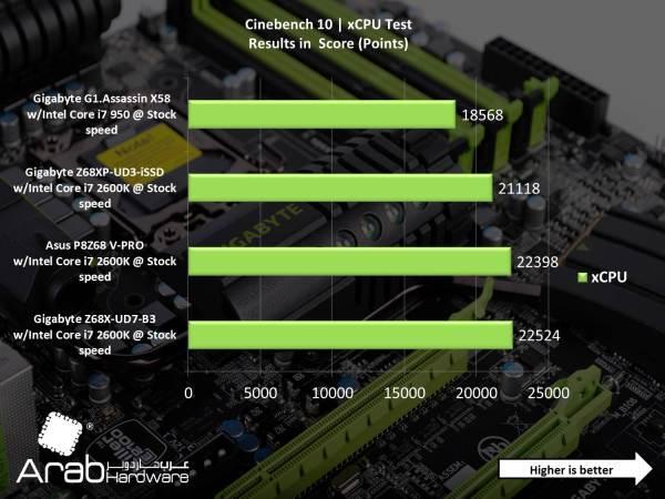 Gigabyte G1 Assassin X58 - Arabhardware Reviews