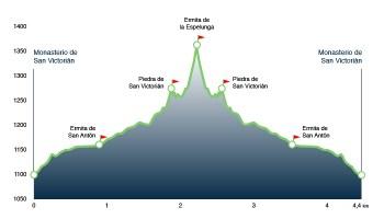 ruta Espelunga-perfil