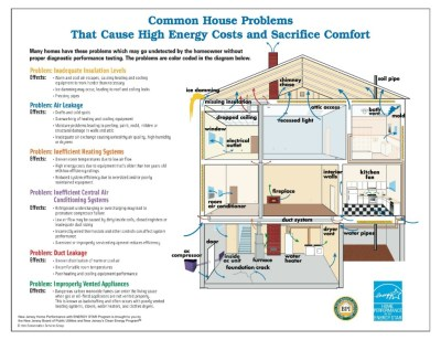 Elements of an Energy Efficient House - Arch Inspections LLC
