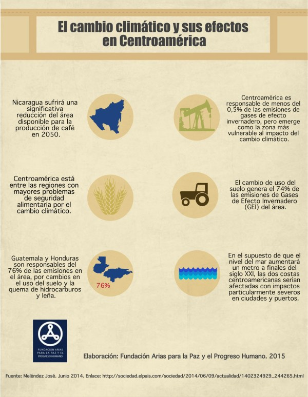 Cambio climatico en Centroamerica