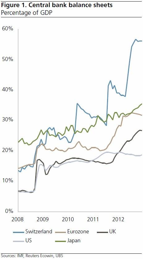 CentralBank Balance Sheet