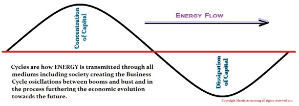 Energy-Flow