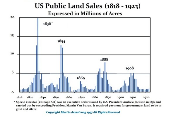 PublicLandSales 1818-1923 (R)