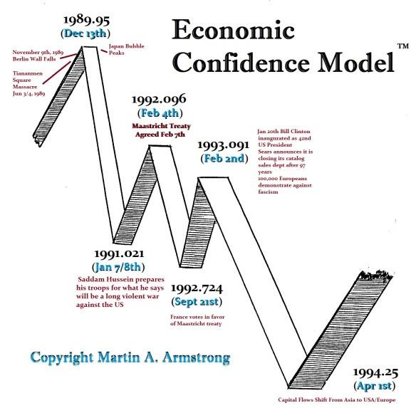 ECM-1989-1994