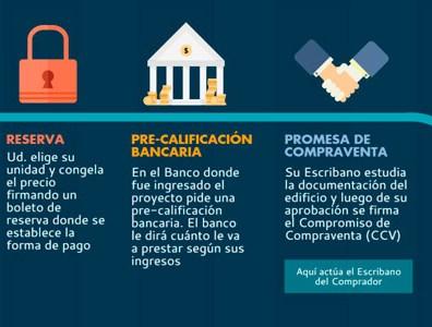 Comprar con Banco: Credito bajo Hipoteca