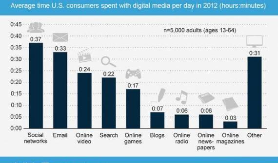 Três horas e seis minutos. Esse é o tempo médio de adultos norte-americanos gastaram em atividades on-line todos os dias, no ano passado. Um aumento de duas horas e trinta quatro minutos em relação a 2010. A internet está agora firmemente estabelecida como o segundo mais importante meio de nossas vidas, como a TV continua a ser o número 1, com mais de cinco horas de uso diário.