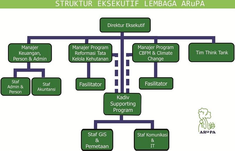 Struktur ARuPA Fix