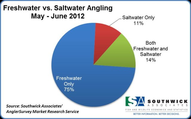 Freshwater vs. Saltwater Angling
