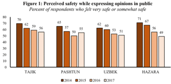 Figure 1 shows that perceived safety has declined each year since 2014 among each of the four largest ethnic groups.
