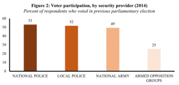 Figure 2 shows that voter participation is substantially lower in regions where armed groups other than government security forces provide security.