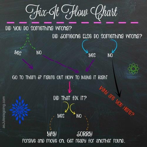 Fix-It Flow Chart