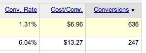 New Conversions column in AdWords campaign summary